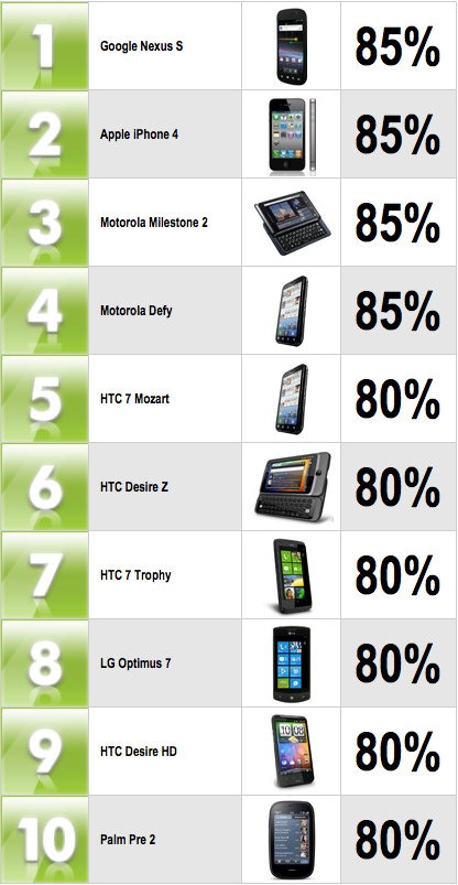 Top Smartphones February 2011