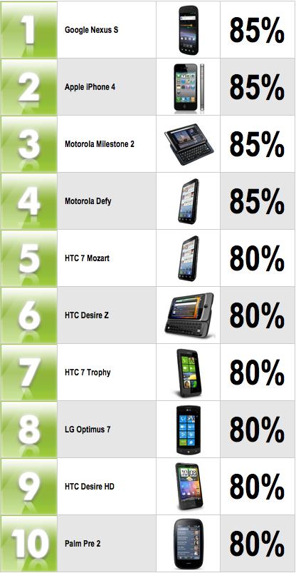 Top Smartphones February 2011
