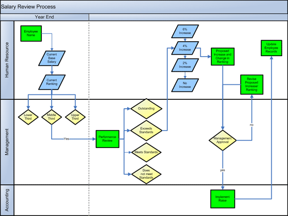 Sample Chart Templates visio organization chart template : Org charts on steroids u2022 The Register