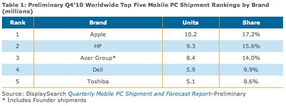 DisplaySearch mobile-computing statistics