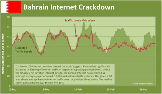 Chart showing internet traffic in and out of Bahrain