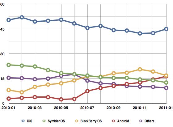 StatCounter Euro Smartphone usage