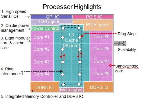 Intel Sandy Bridge Xeon Block Diagram