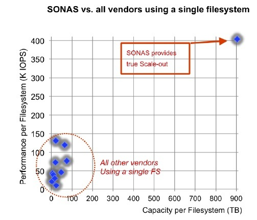 IBM SONAS vs Single file system vendors on SPECsfs2008