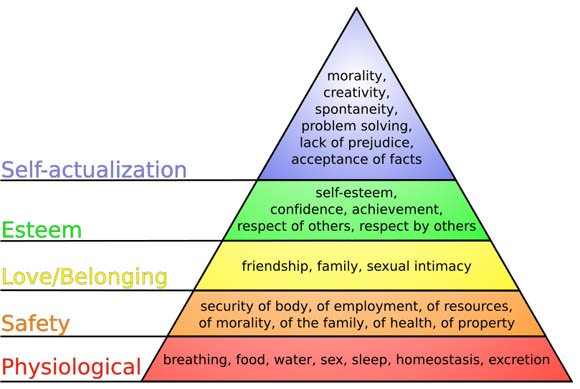 Abraham Maslow's 'Hierarchy of Needs' pyramid