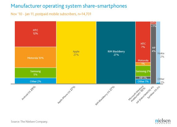 Smartphone operating system market share, with handset-man