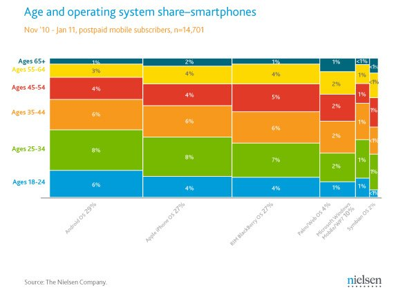 Smartphone users' age by company and market share