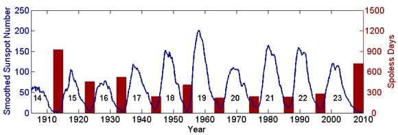 Graph of sunspot cycles over the last century. Pic: Dibyendu Nandi et al