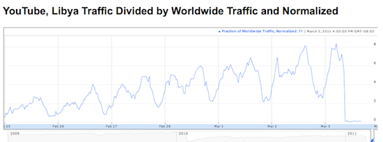 Screen capture of chart showing YouTube traffic to and from Libya