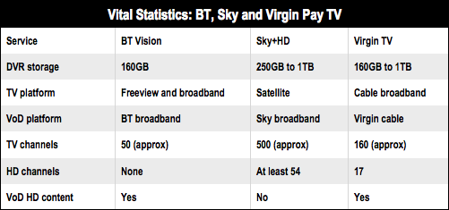Pay TV compared