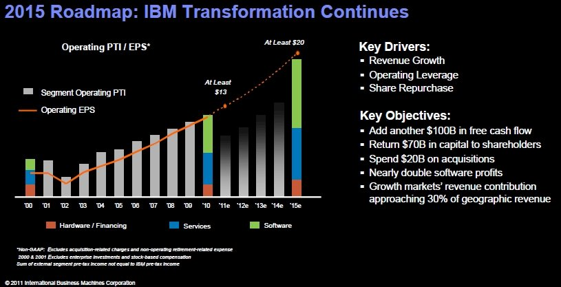 IBM EPS roadmap to 2015