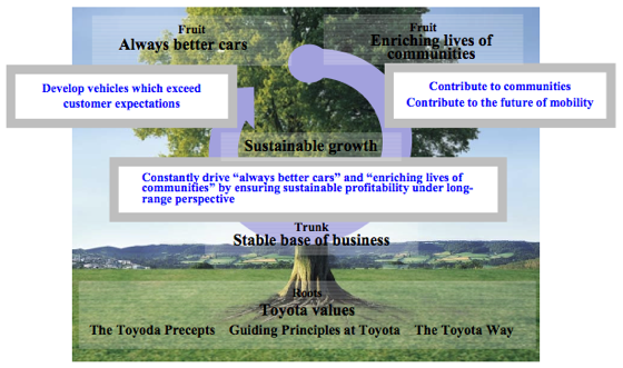 Toyota tree