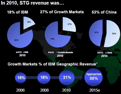 IBM Investor Day STG Revenues
