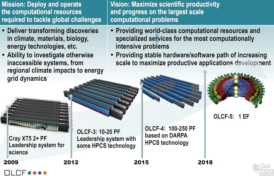 ORNL supercomputing roadmap