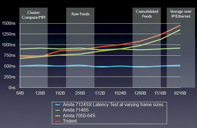 Arista vs Others Switch Performance
