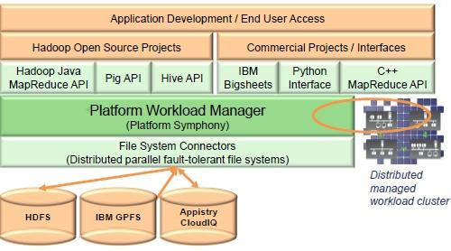 Platform Symphony MapReduce support