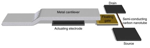 Nano-cantilever
