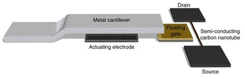 Nano-cantilever