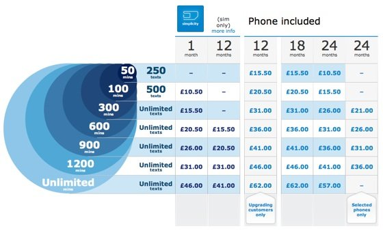 O2 Pay Monthly March 2011