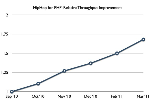 Facebook Hip Hop performance improvement