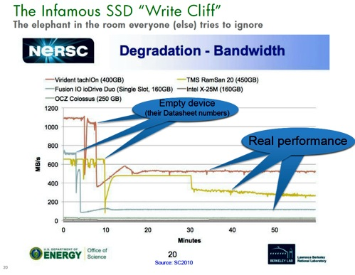 SSD write drop-off cliff