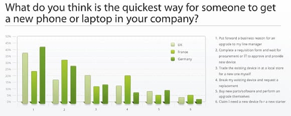 Phone or laptop replacement strategies in the UK, France, and Germany
