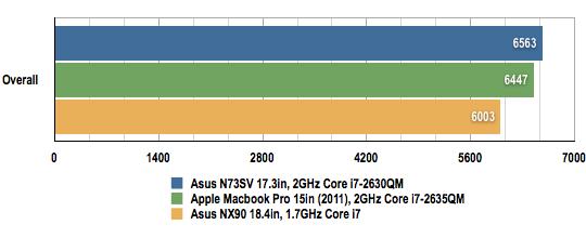 Asus N73SV