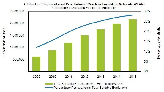 Wireless-penetration projections by IHS iSuppli