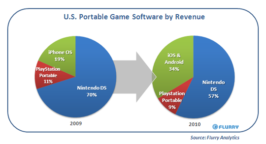 U.S. Portable Game Software by Revenue