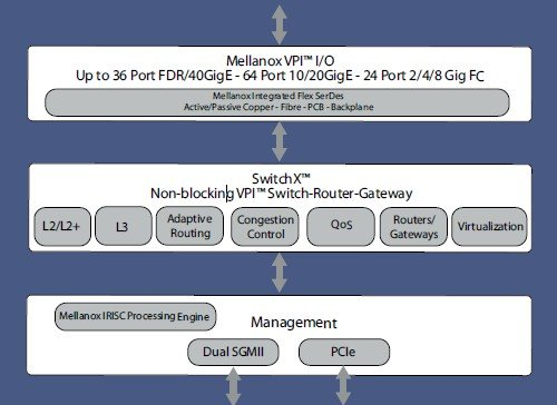 Mellanox SwitchX block diagram