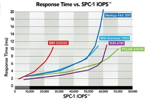 Pillar Data's SPC-1 latency chart