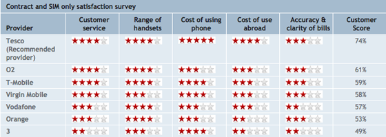 Contact phones satisfaction survey