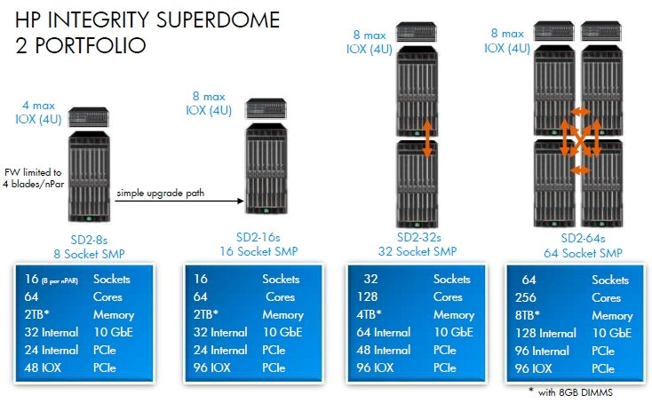 HP Superdome 2 Systems