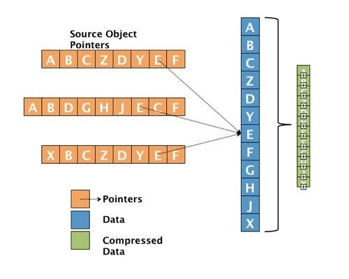 SNIA deduplication diagram