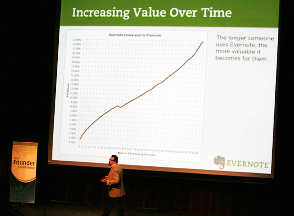 Evernote CEO Phil Libin explains how revenue per user rises over time 