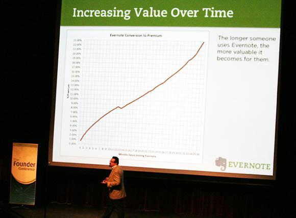 Evernote CEO Phil Libin explains how revenue per user rises over time