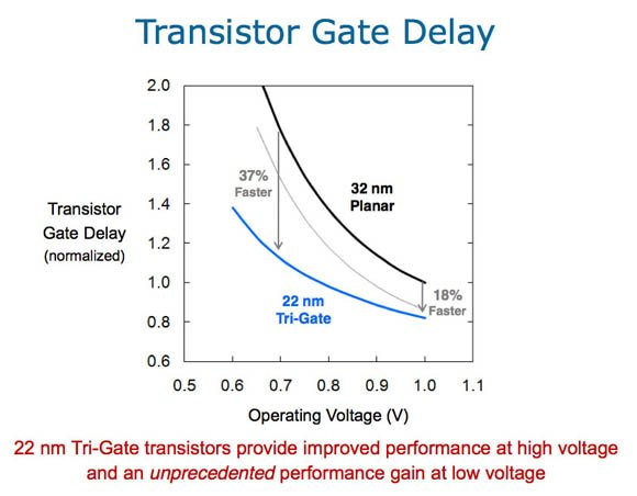Intel comparison of transistor gate delays for 32nm and 22nm planar and tri-gate processors