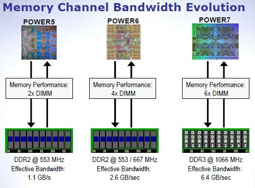 Power chip memory roadmap
