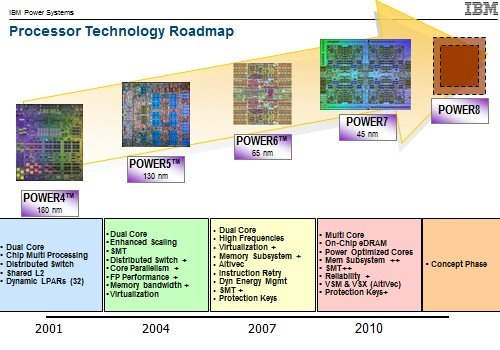 Current Power chip roadmap
