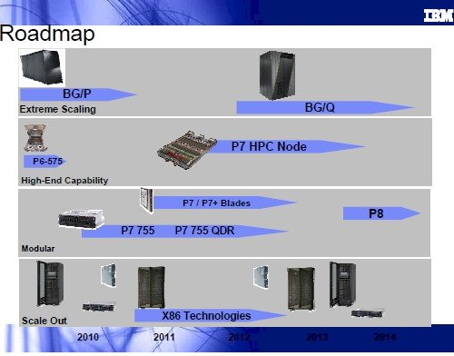 Another Power chip roadmap