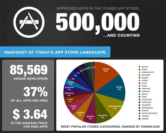 500,000th iOS app infographic detail