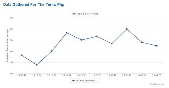 Line graph tracking twitter sentiment