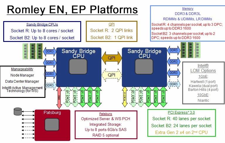 Intel's Romley EN and EP Server Platform
