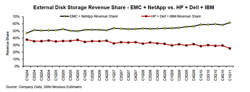 EMC and NetApp leaving Dell, HP and IBM behind