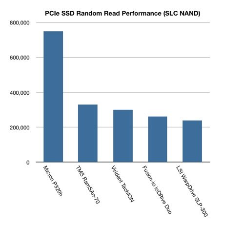 PCIe SLC flash random read performance