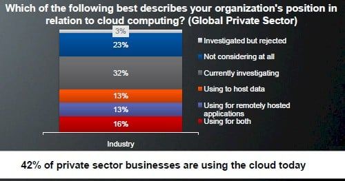 AMD cloud survey 1