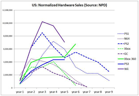 Normalised Hardware Sales (US)