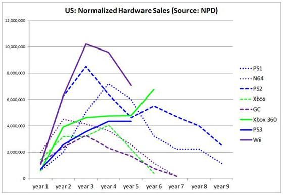 Normalised Hardware Sales (US)