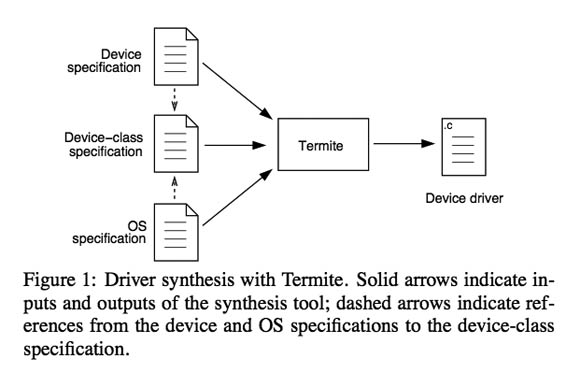 'Termite' device-driver synthesis flow chart