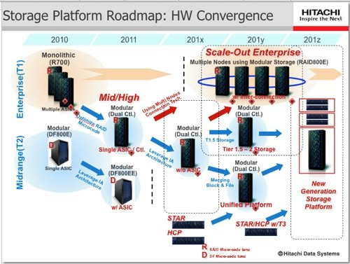 Hitachi's next-generation storage